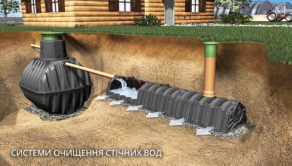 системи очищення стічних вод